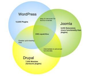 wordpress-joomla-drupal